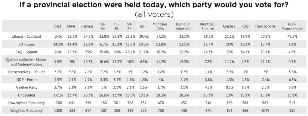 If a provincial election were held today, which party would you vote for? [...] Francophone / Non-Francophone