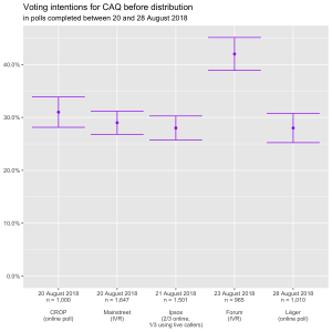 Voting intentions for CAQ before distribution in polls completed between 20 and 28 August 2018