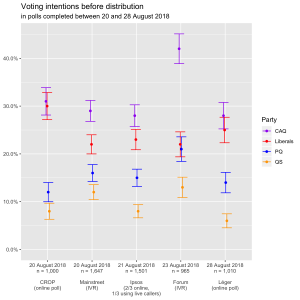 Voting intentions before distribution in polls completed between 20 and 28 August 2018