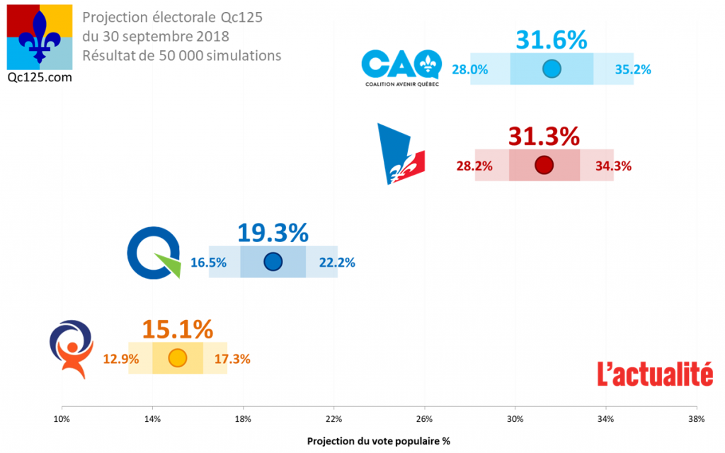 Projection du vote populaire (30 septembre 2018)