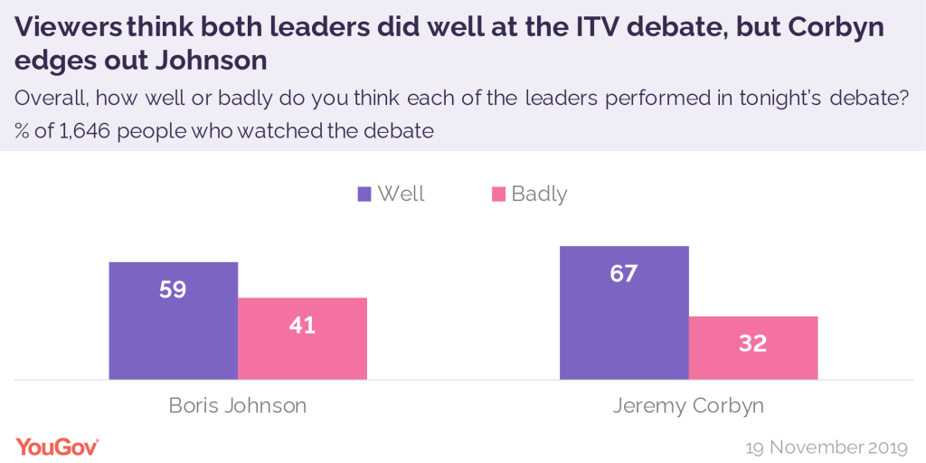 Performance de Boris Johnson et de Jeremy Corbyn au débat sur ITV